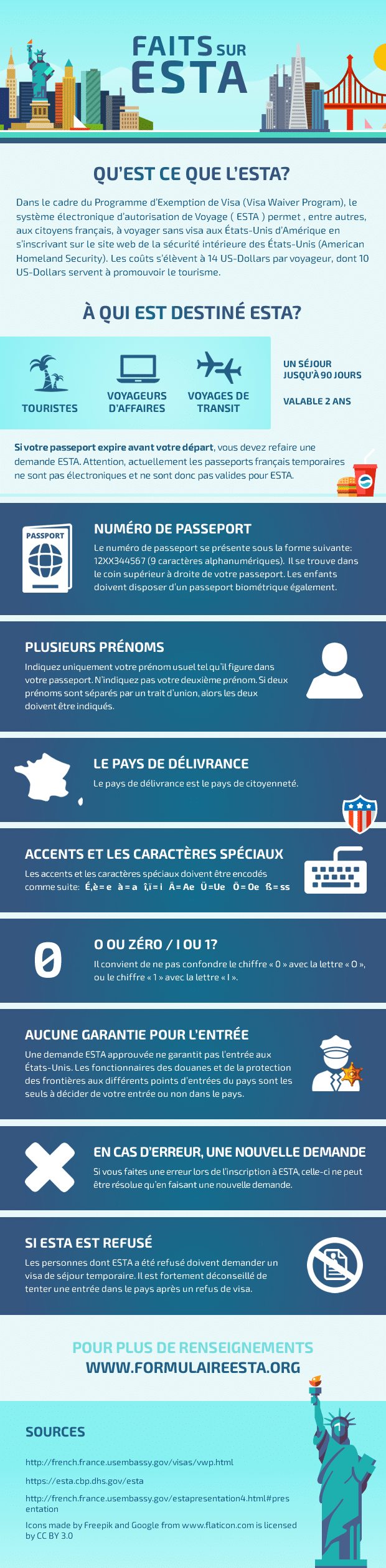 Infographie sur le formulaire ESTA