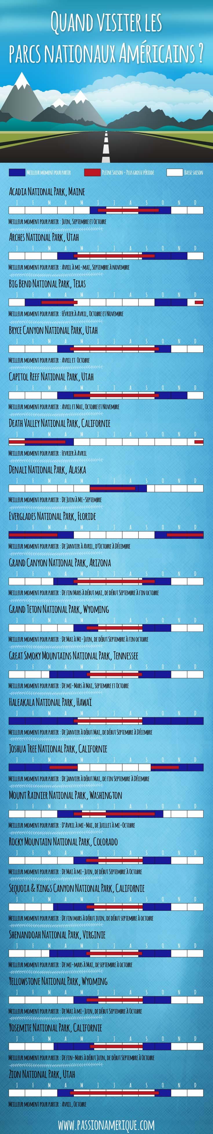 infographie quelle période choisir pour visiter les parcs nationaux américains