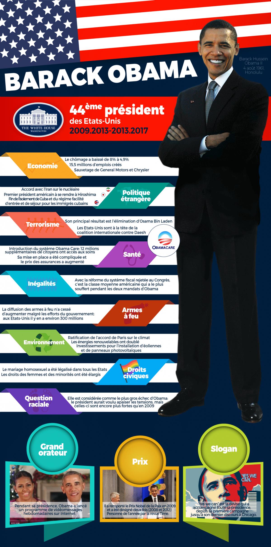 Infographie sur Barack Obama, 44ème président des Etats-Unis